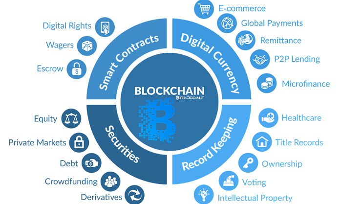 Come Blockchain sta rivoluzionando il marketing digitale