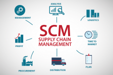 Supply Chain Management (SCM) e i sistemi di gestione magazzino