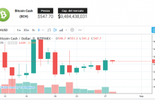 "Bitcoin Cash (BCH), tendenza variabile: ""Prezzo Bitcoin Cash"""